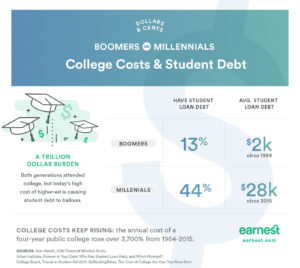 College costs, student loan debt for millennials vs boomers
